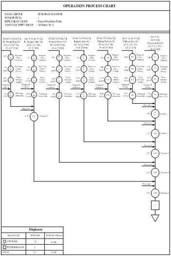 operation process chart  opc   assembly process chart  apc